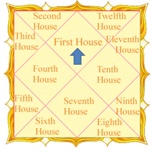 IndieAstro com » Lord of houses in different bhavas